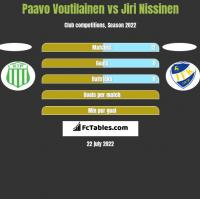 Paavo Voutilainen vs Jiri Nissinen h2h player stats