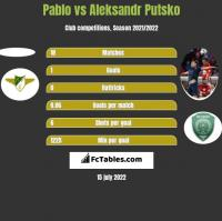 Pablo vs Aleksandr Putsko h2h player stats
