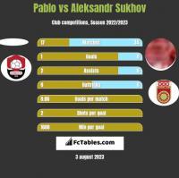 Pablo vs Aleksandr Sukhov h2h player stats