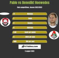 Pablo vs Benedikt Hoewedes h2h player stats