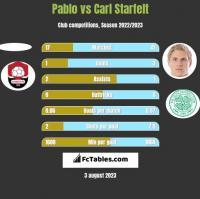 Pablo vs Carl Starfelt h2h player stats