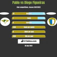 Pablo vs Diogo Figueiras h2h player stats
