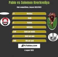 Pablo vs Solomon Kwirkwelia h2h player stats