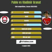 Pablo vs Vladimir Granat h2h player stats