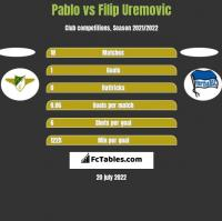 Pablo vs Filip Uremovic h2h player stats
