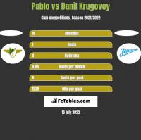 Pablo vs Danil Krugovoy h2h player stats