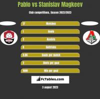 Pablo vs Stanislav Magkeev h2h player stats