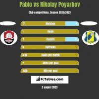 Pablo vs Nikolay Poyarkov h2h player stats