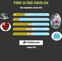 Pablo vs Duje Caleta-Car h2h player stats