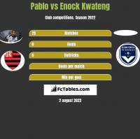 Pablo vs Enock Kwateng h2h player stats