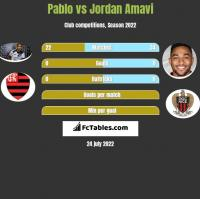 Pablo vs Jordan Amavi h2h player stats
