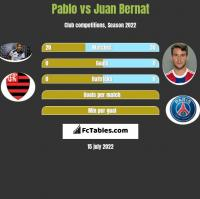 Pablo vs Juan Bernat h2h player stats