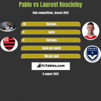 Pablo vs Laurent Koscielny h2h player stats