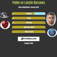 Pablo vs Lavyin Kurzawa h2h player stats