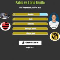 Pablo vs Loris Benito h2h player stats