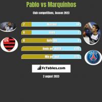 Pablo vs Marquinhos h2h player stats