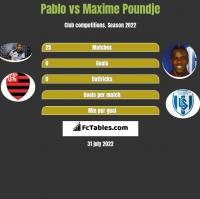 Pablo vs Maxime Poundje h2h player stats