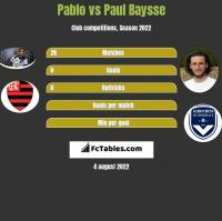 Pablo vs Paul Baysse h2h player stats