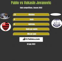 Pablo vs Vukasin Jovanovic h2h player stats