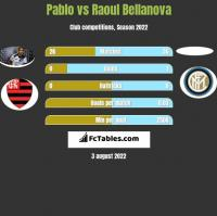 Pablo vs Raoul Bellanova h2h player stats