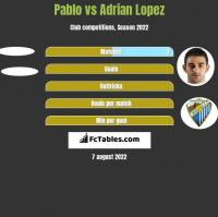 Pablo vs Adrian Lopez h2h player stats