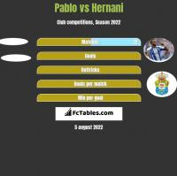 Pablo vs Hernani h2h player stats