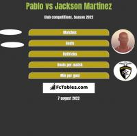 Pablo vs Jackson Martinez h2h player stats