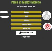 Pablo vs Marlos Moreno h2h player stats