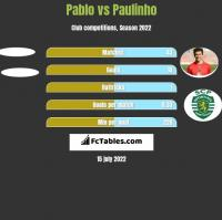 Pablo vs Paulinho h2h player stats