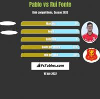 Pablo vs Rui Fonte h2h player stats