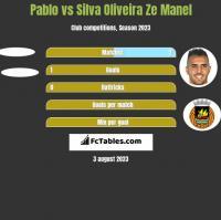 Pablo vs Silva Oliveira Ze Manel h2h player stats