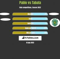 Pablo vs Tabata h2h player stats