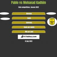 Pablo vs Mohanad Kadhim h2h player stats