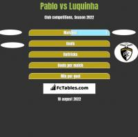 Pablo vs Luquinha h2h player stats