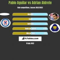 Pablo Aguilar vs Adrian Aldrete h2h player stats