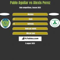 Pablo Aguilar vs Alexis Perez h2h player stats