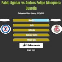Pablo Aguilar vs Andres Felipe Mosquera Guardia h2h player stats