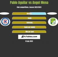 Pablo Aguilar vs Angel Mena h2h player stats