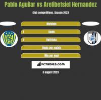 Pablo Aguilar vs Arelibetsiel Hernandez h2h player stats