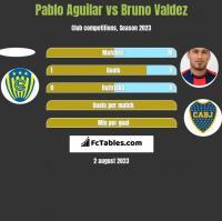 Pablo Aguilar vs Bruno Valdez h2h player stats