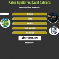 Pablo Aguilar vs David Cabrera h2h player stats
