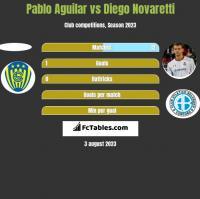 Pablo Aguilar vs Diego Novaretti h2h player stats