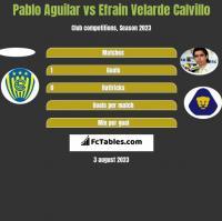 Pablo Aguilar vs Efrain Velarde Calvillo h2h player stats