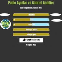 Pablo Aguilar vs Gabriel Achilier h2h player stats