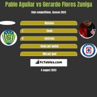 Pablo Aguilar vs Gerardo Flores Zuniga h2h player stats