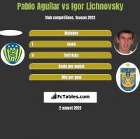 Pablo Aguilar vs Igor Lichnovsky h2h player stats
