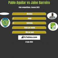 Pablo Aguilar vs Jaine Barreiro h2h player stats