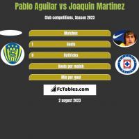 Pablo Aguilar vs Joaquin Martinez h2h player stats