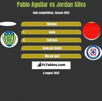 Pablo Aguilar vs Jordan Silva h2h player stats