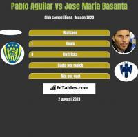 Pablo Aguilar vs Jose Maria Basanta h2h player stats